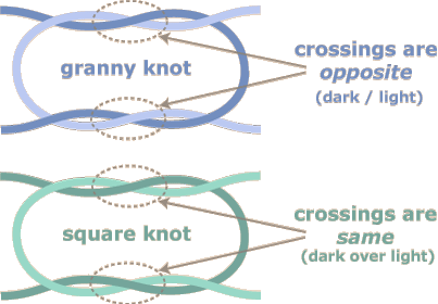 Diagrams of square and granny knots